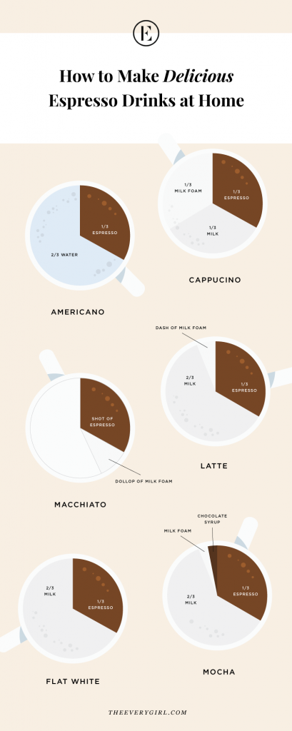 A helpful guide on how to make coffee and espresso, including the ratios of espresso to milk for your favorite drinks.