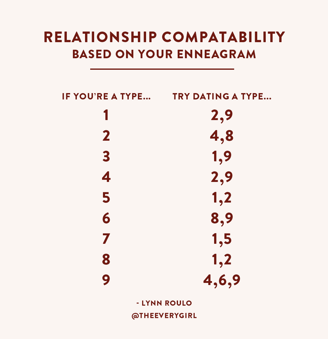 Enneagram dating dating website profiles examples